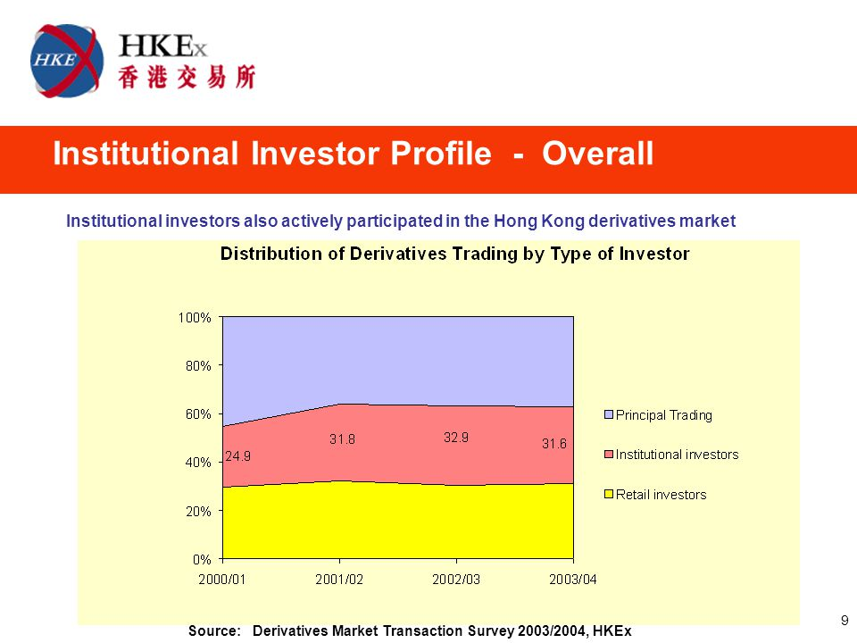 9 Source: Derivatives Market Transaction Survey 2003/2004, HKEx Institutional investors also actively participated in the Hong Kong derivatives market Institutional Investor Profile - Overall