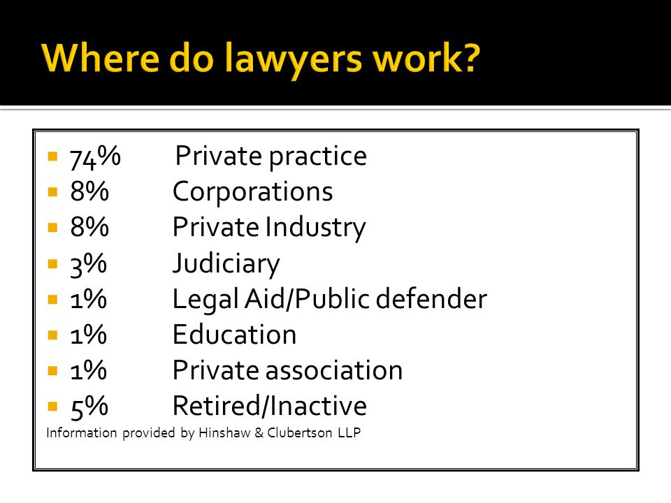  74% Private practice  8%Corporations  8%Private Industry  3%Judiciary  1%Legal Aid/Public defender  1%Education  1% Private association  5%Retired/Inactive Information provided by Hinshaw & Clubertson LLP
