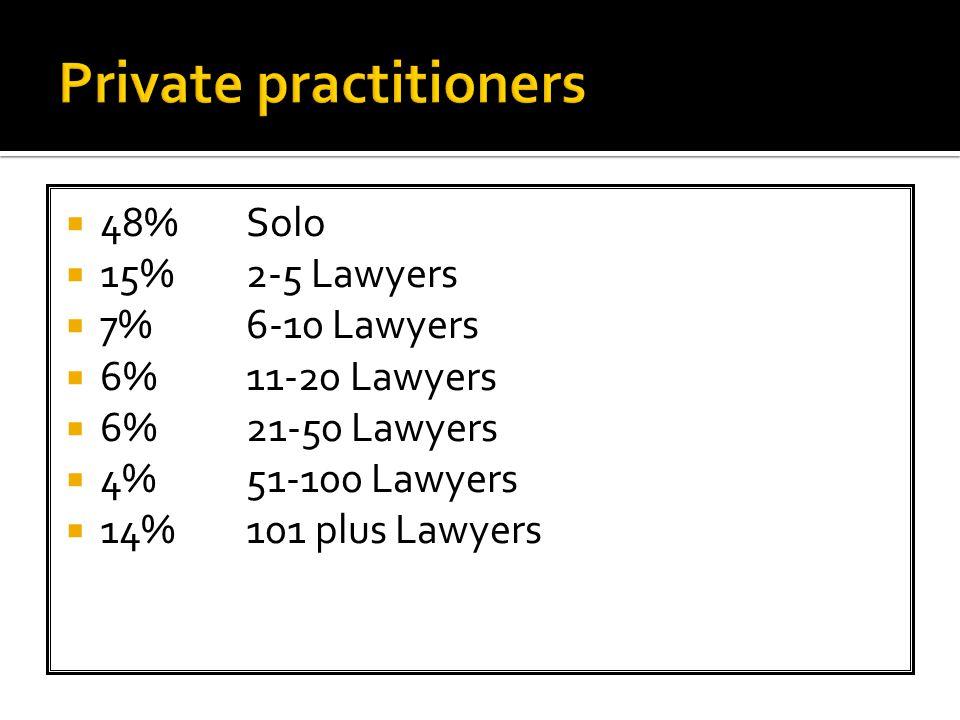  48%Solo  15%2-5 Lawyers  7%6-10 Lawyers  6%11-20 Lawyers  6%21-50 Lawyers  4%51-100 Lawyers  14%101 plus Lawyers