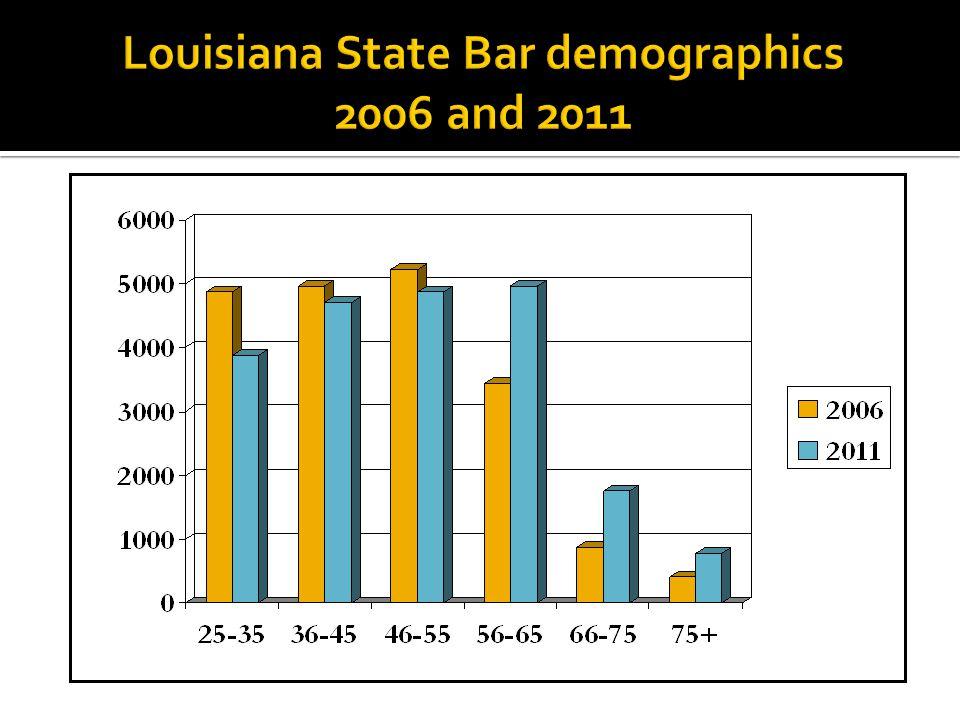 New Mexico Bar demographics 2007 and 2011