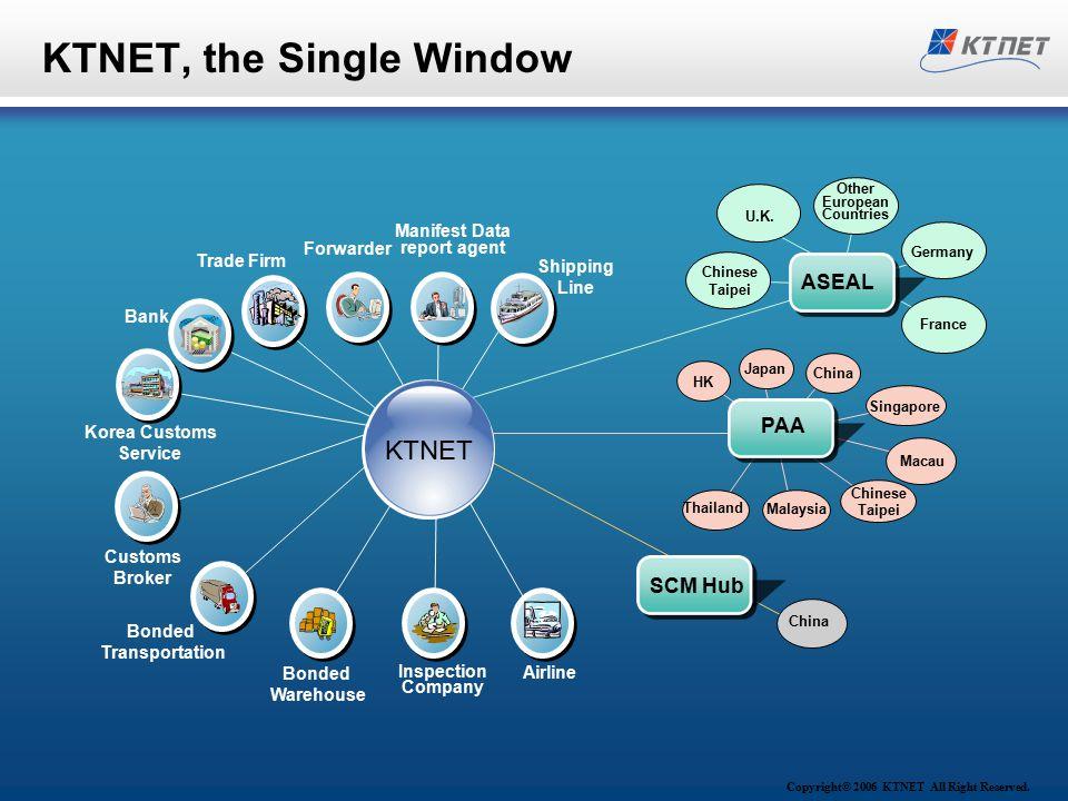Copyright© 2006 KTNET All Right Reserved. KTNET, the Single Window Trade Firm Customs Broker Korea Customs Service Bonded Transportation Inspection Co