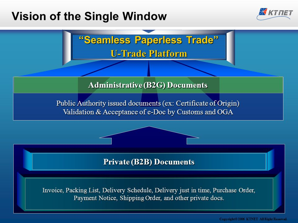 Copyright© 2006 KTNET All Right Reserved. Vision of the Single Window Public Authority issued documents (ex: Certificate of Origin) Validation & Accep