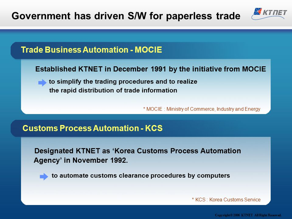 Government has driven S/W for paperless trade Designated KTNET as 'Korea Customs Process Automation Agency' in November 1992.