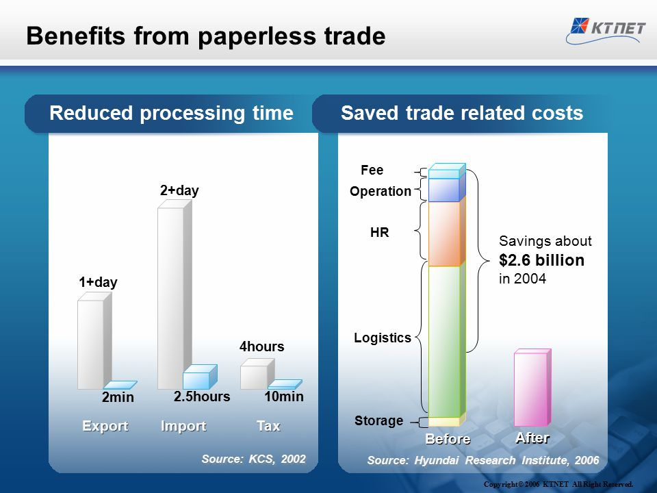 Benefits from paperless trade Savings about $2.6 billion in 2004 Storage Logistics HR Fee Operation Before After Reduced processing time Source: Hyund
