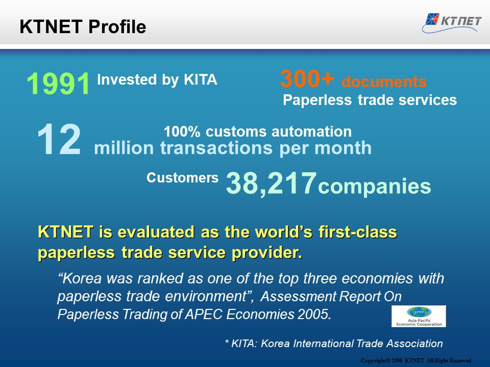 Copyright© 2006 KTNET All Right Reserved. KTNET Profile 1991 Invested by KITA 300+ documents Paperless trade services 12 million transactions per mont