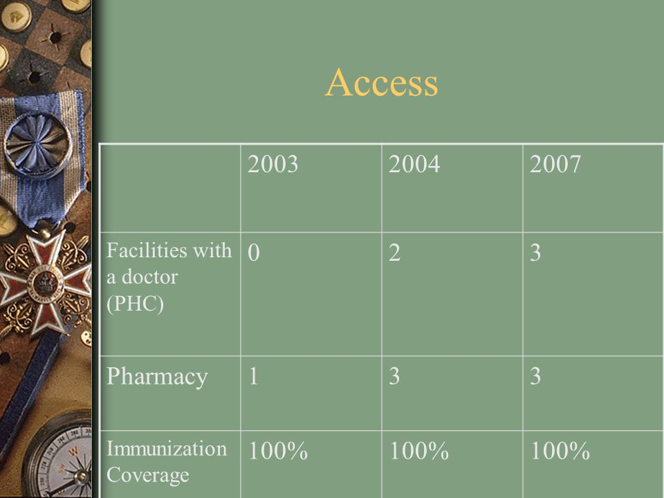 Access 200320042007 Facilities with a doctor (PHC) 023 Pharmacy133 Immunization Coverage 100%