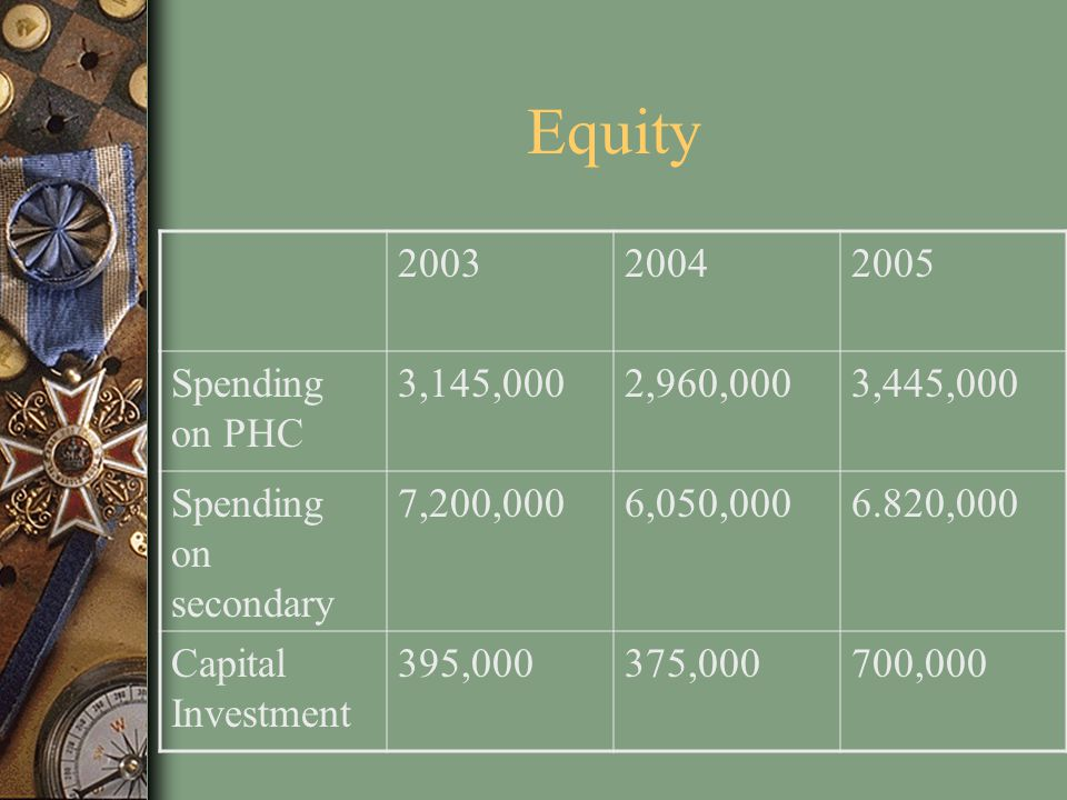 Equity 200320042005 Spending on PHC 3,145,0002,960,0003,445,000 Spending on secondary 7,200,0006,050,0006.820,000 Capital Investment 395,000375,000700