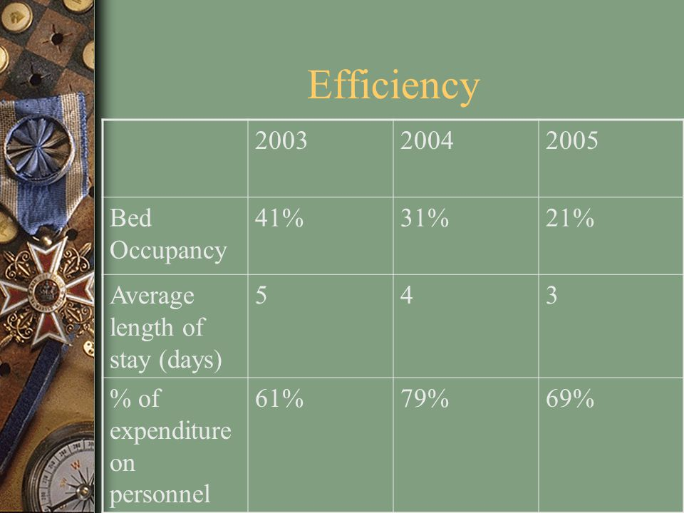 Efficiency 200320042005 Bed Occupancy 41%31%21% Average length of stay (days) 543 % of expenditure on personnel 61%79%69%