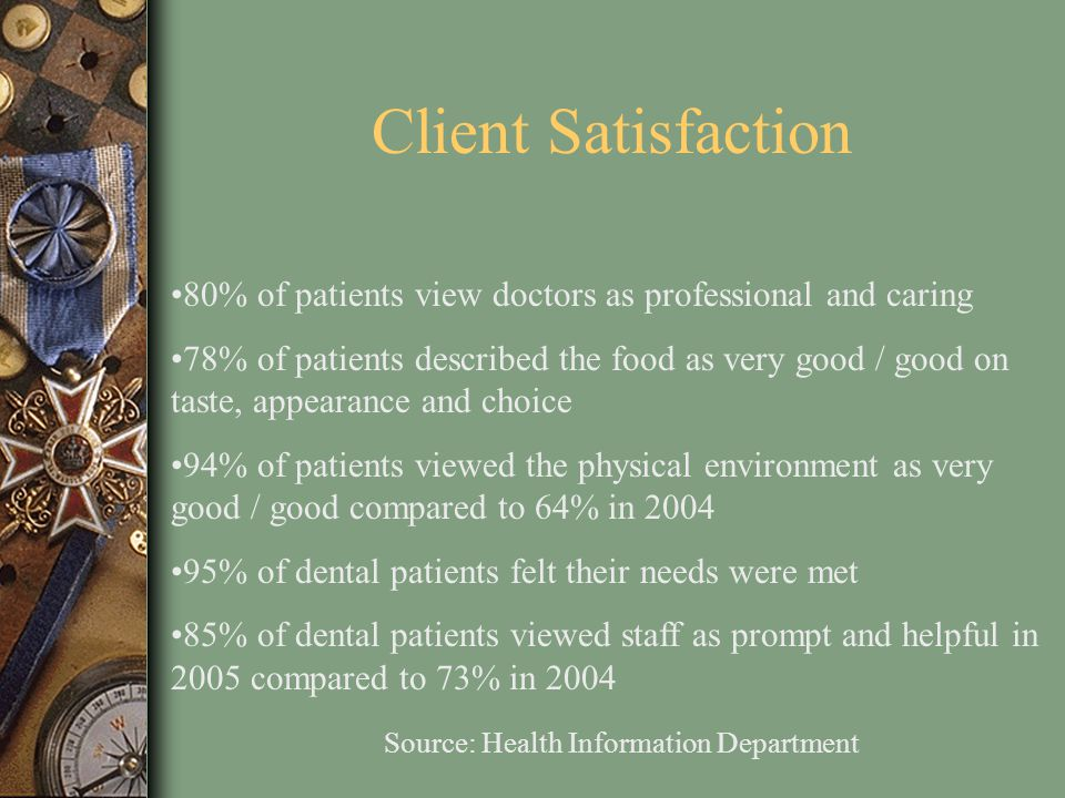 Client Satisfaction 80% of patients view doctors as professional and caring 78% of patients described the food as very good / good on taste, appearanc