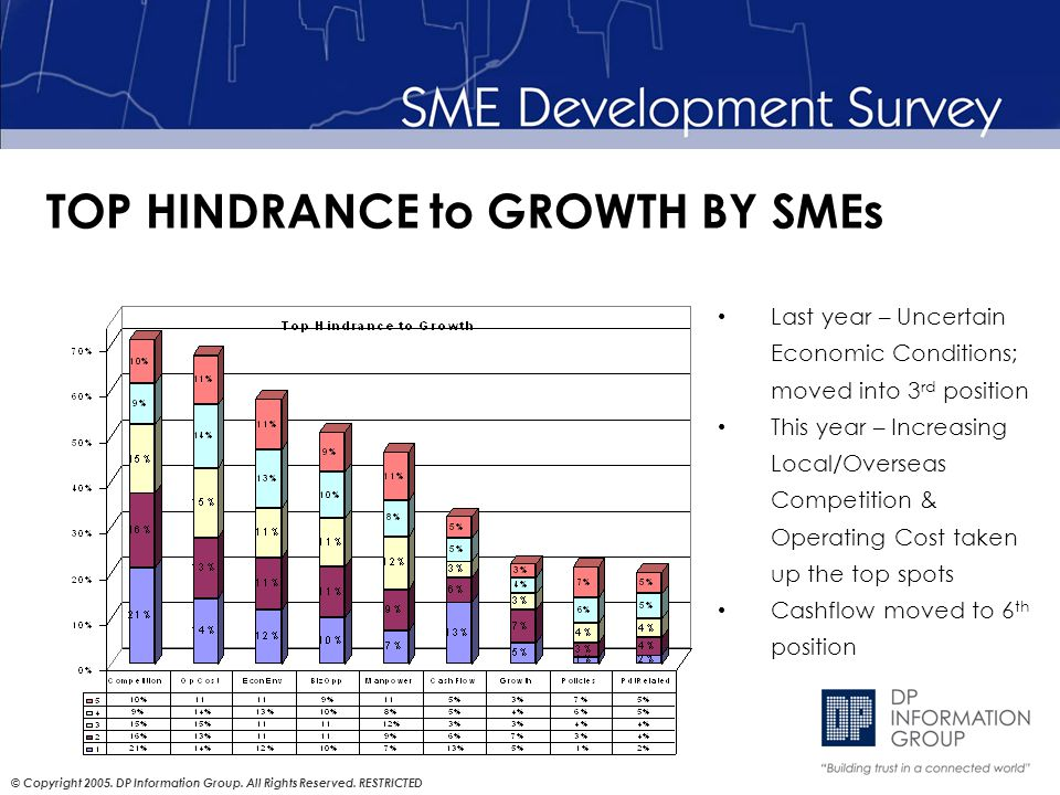 © Copyright 2005. DP Information Group. All Rights Reserved. RESTRICTED TOP HINDRANCE to GROWTH BY SMEs Last year – Uncertain Economic Conditions; mov