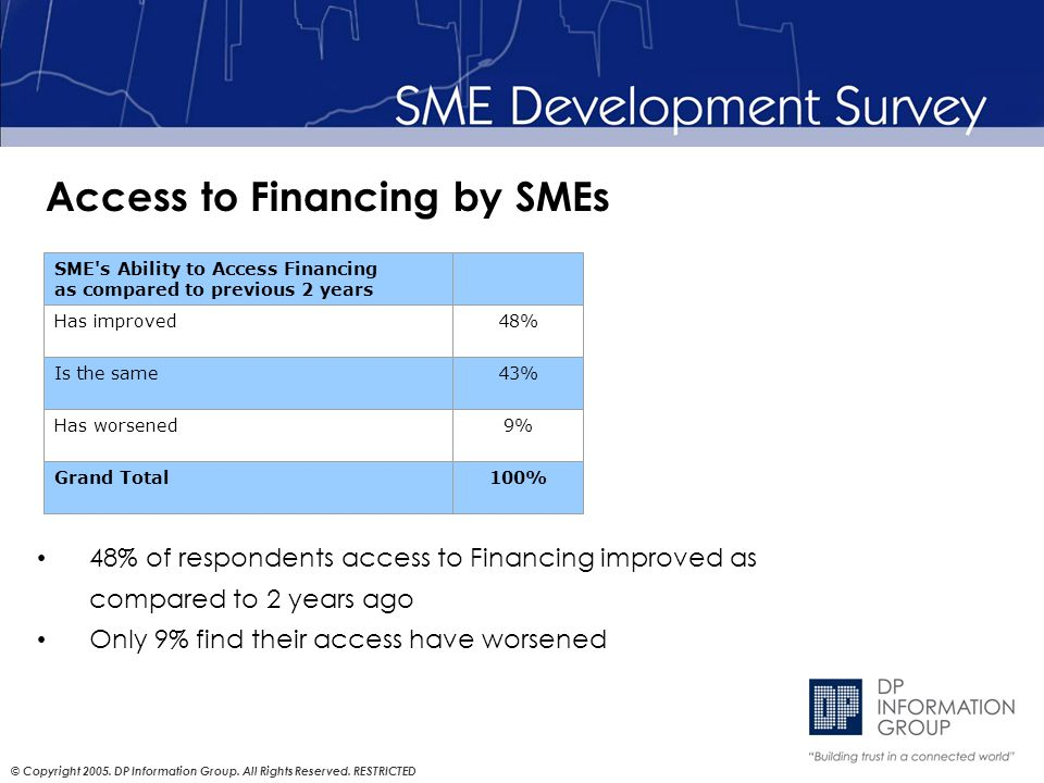 © Copyright 2005. DP Information Group. All Rights Reserved. RESTRICTED Access to Financing by SMEs 48% of respondents access to Financing improved as