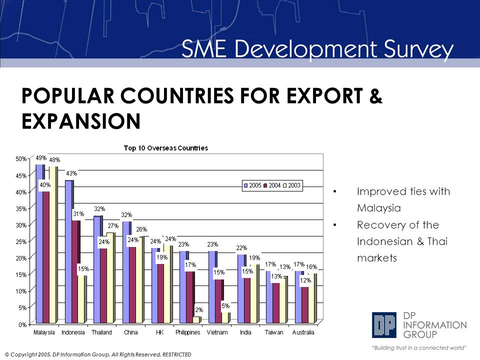 © Copyright 2005. DP Information Group. All Rights Reserved. RESTRICTED POPULAR COUNTRIES FOR EXPORT & EXPANSION Improved ties with Malaysia Recovery