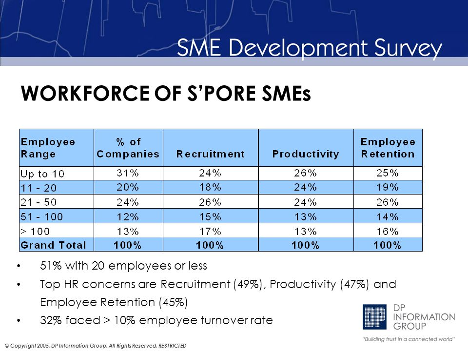 © Copyright 2005. DP Information Group. All Rights Reserved. RESTRICTED WORKFORCE OF S'PORE SMEs 51% with 20 employees or less Top HR concerns are Rec
