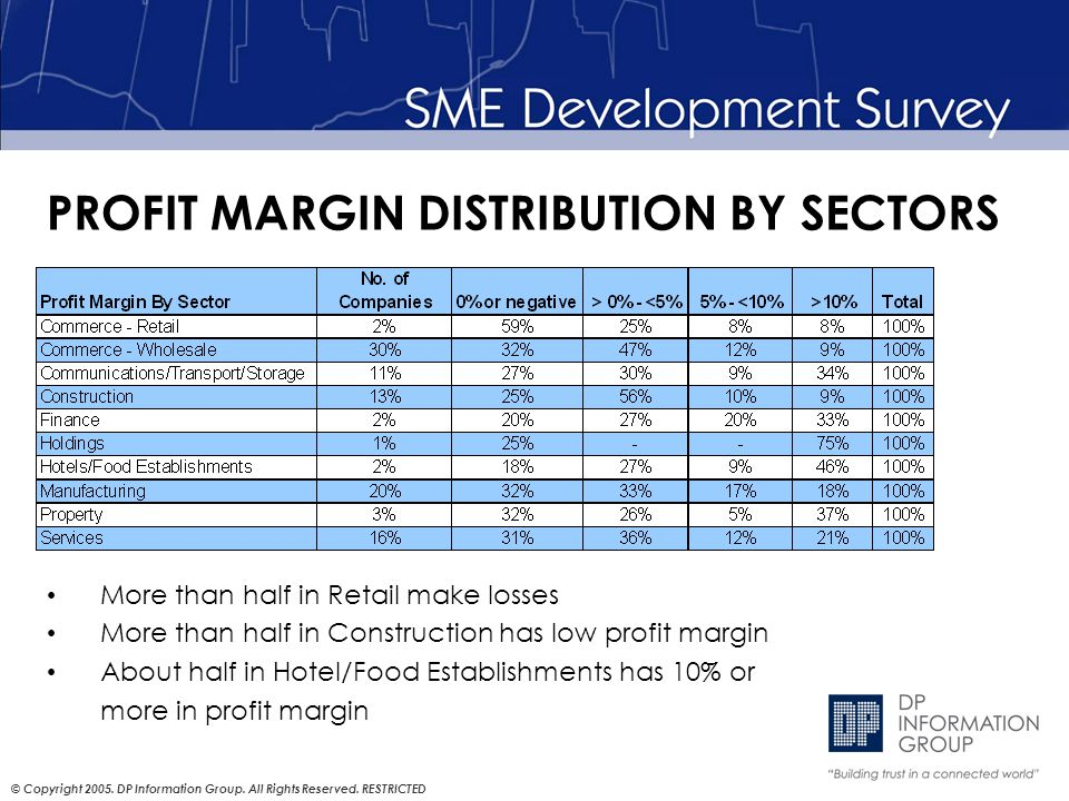 © Copyright 2005. DP Information Group. All Rights Reserved. RESTRICTED PROFIT MARGIN DISTRIBUTION BY SECTORS More than half in Retail make losses Mor