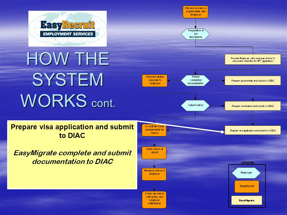 Prepare visa application and submit to DIAC EasyMigrate complete and submit documentation to DIAC