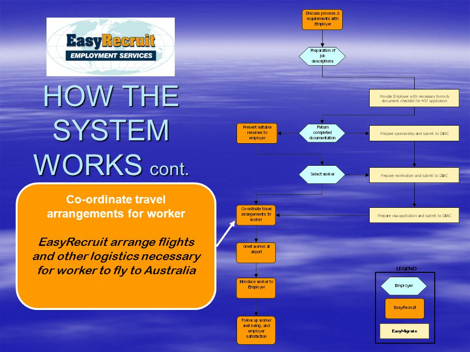 Co-ordinate travel arrangements for worker EasyRecruit arrange flights and other logistics necessary for worker to fly to Australia