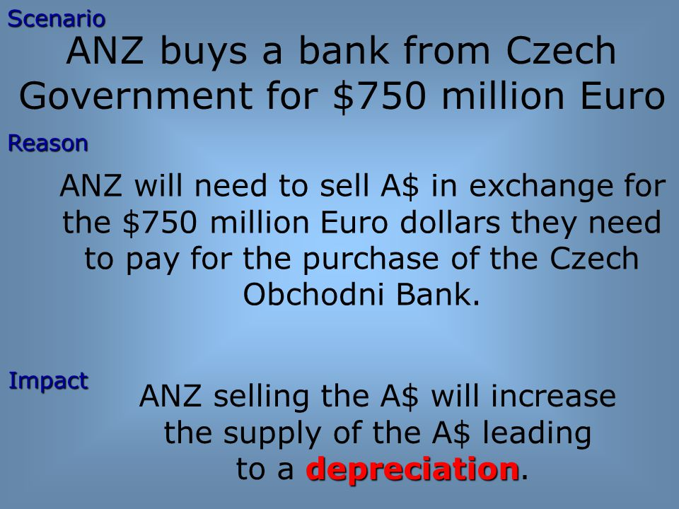 ANZ buys a bank from Czech Government for $750 million Euro ANZ will need to sell A$ in exchange for the $750 million Euro dollars they need to pay for the purchase of the Czech Obchodni Bank.ScenarioImpact Reason ANZ selling the A$ will increase the supply of the A$ leading depreciation to a depreciation.