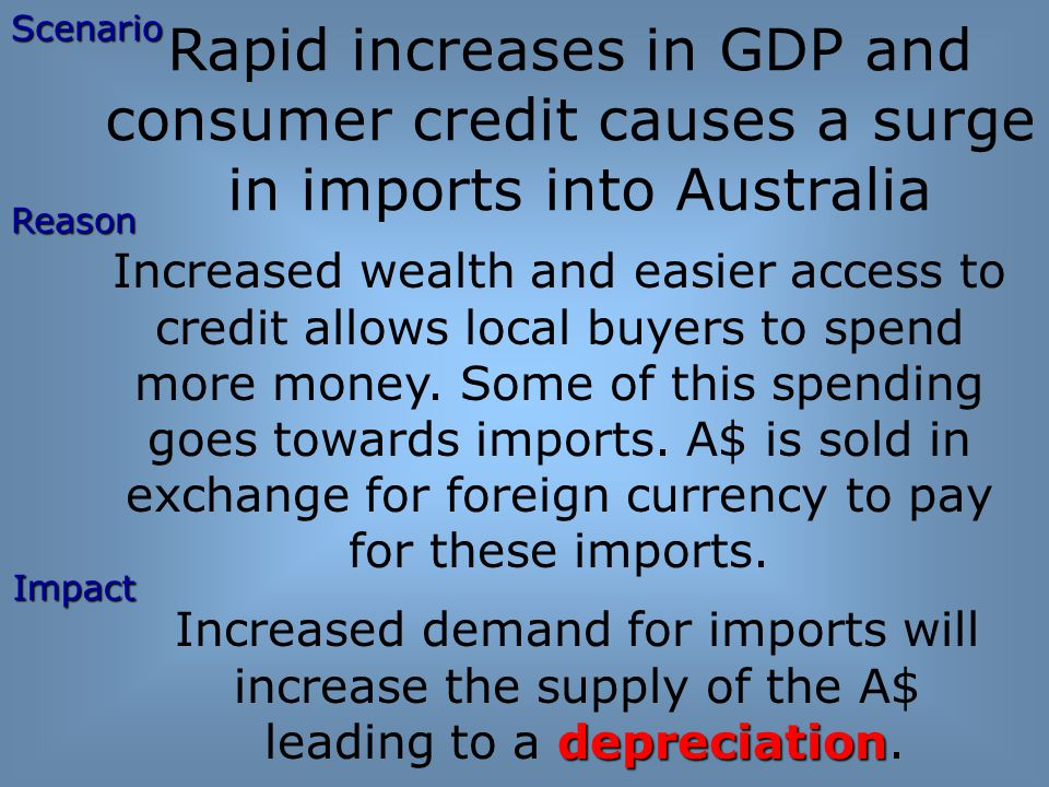 Rapid increases in GDP and consumer credit causes a surge in imports into Australia Increased wealth and easier access to credit allows local buyers to spend more money.