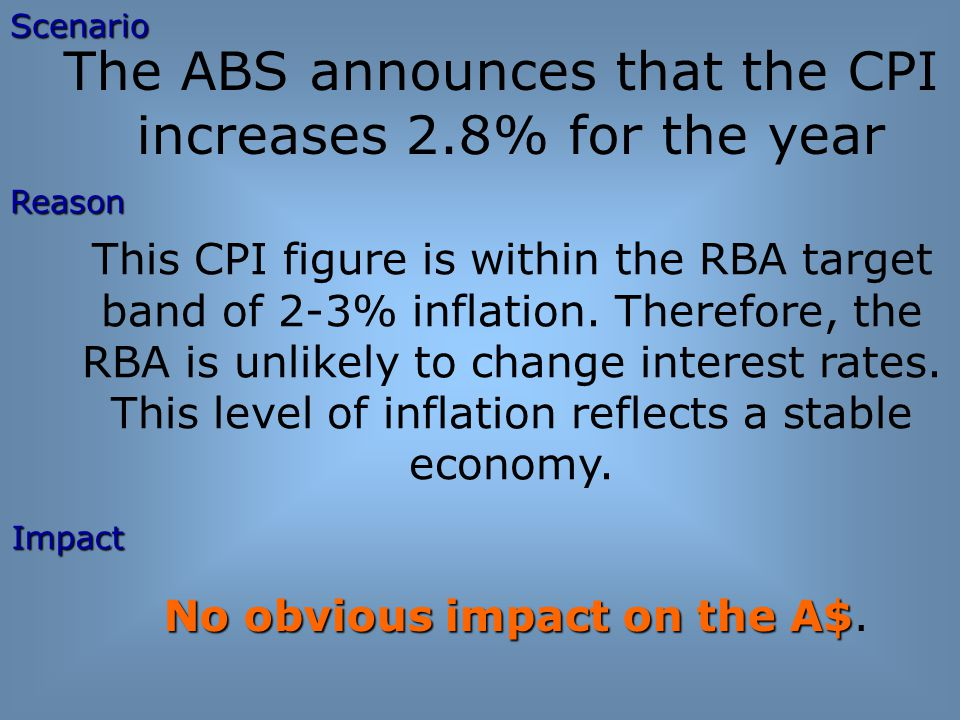 The ABS announces that the CPI increases 2.8% for the year This CPI figure is within the RBA target band of 2-3% inflation.