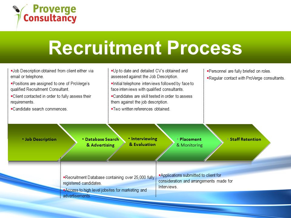Recruitment Process  Recruitment Database containing over 25,000 fully registered candidates.