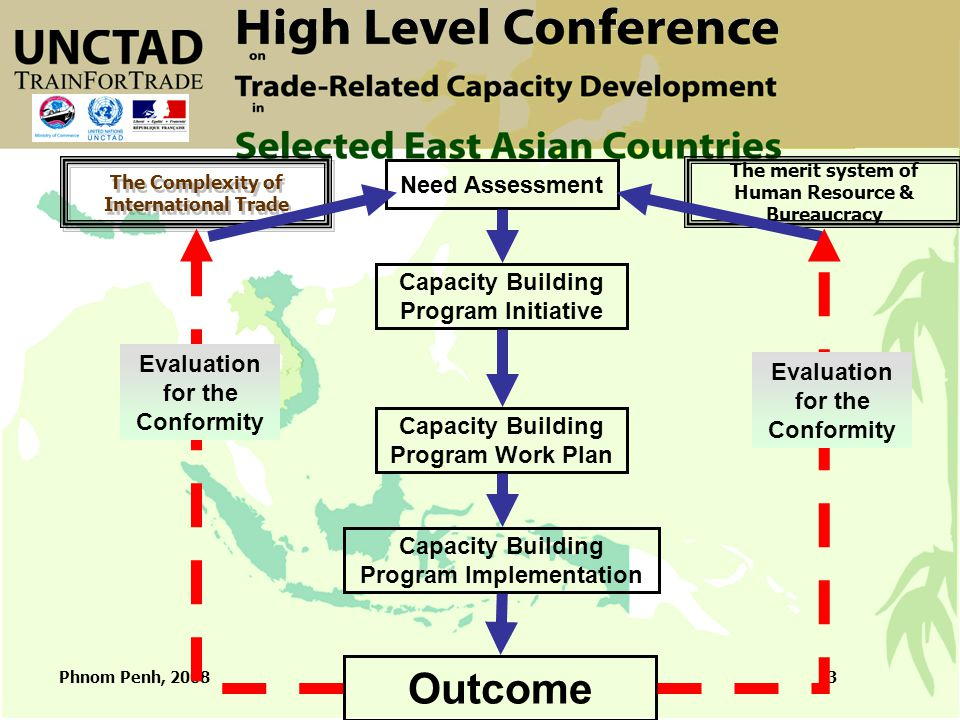 Phnom Penh, 20083 The Complexity of International Trade The merit system of Human Resource & Bureaucracy Need Assessment Capacity Building Program Ini