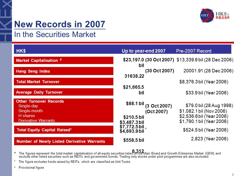 3 New Records in 2007 In the Securities Market Market Capitalisation # HK$ $13,339.9 bil 20001.91 $8,376.3 bil $33.9 bil $79.0 bil $1,082.1 bil $2,536.6 bil $1,790.1 bil $524.5 bil 2,823 Up to year-end 2007 Pre-2007 Record Total Market Turnover Hang Seng Index Other Turnover Records Single-day Single-month H shares Derivative Warrants Total Equity Capital Raised* # The figures represent the total market capitalisation of all equity securities listed on the Main Board and Growth Enterprise Market (GEM) and exclude other listed securities such as REITs and government bonds.