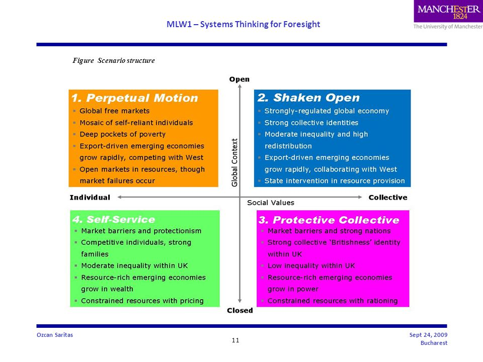 MLW1 – Systems Thinking for Foresight 11 Ozcan SaritasSept 24, 2009 Bucharest Figure Scenario structure