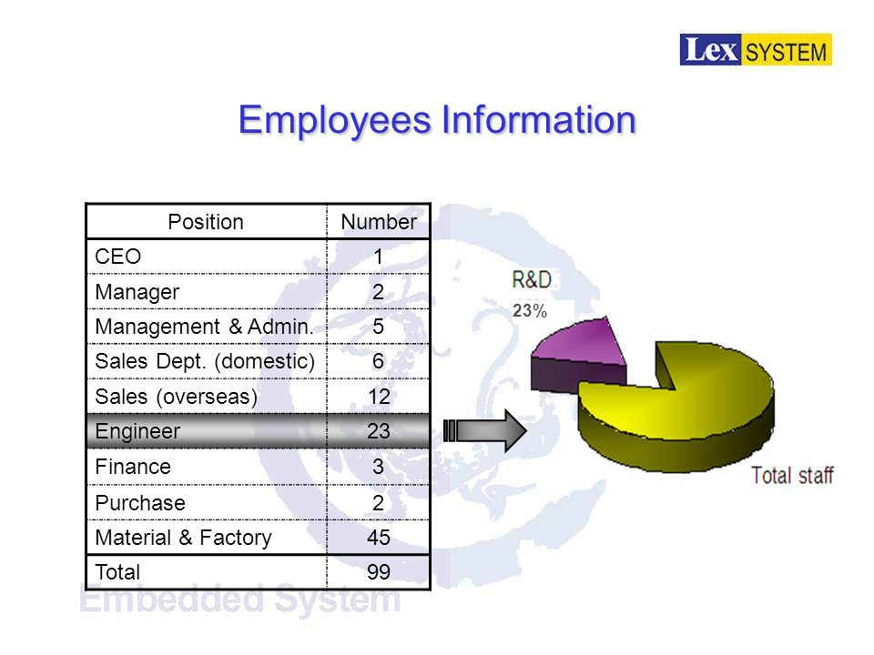 Employees Information Age20~2930~39Over 40 Number384813 Education Bachelor and above Associated degree High school Number363924 (Including office and factory employees) 38% 13% 48% 24% 36% 39%