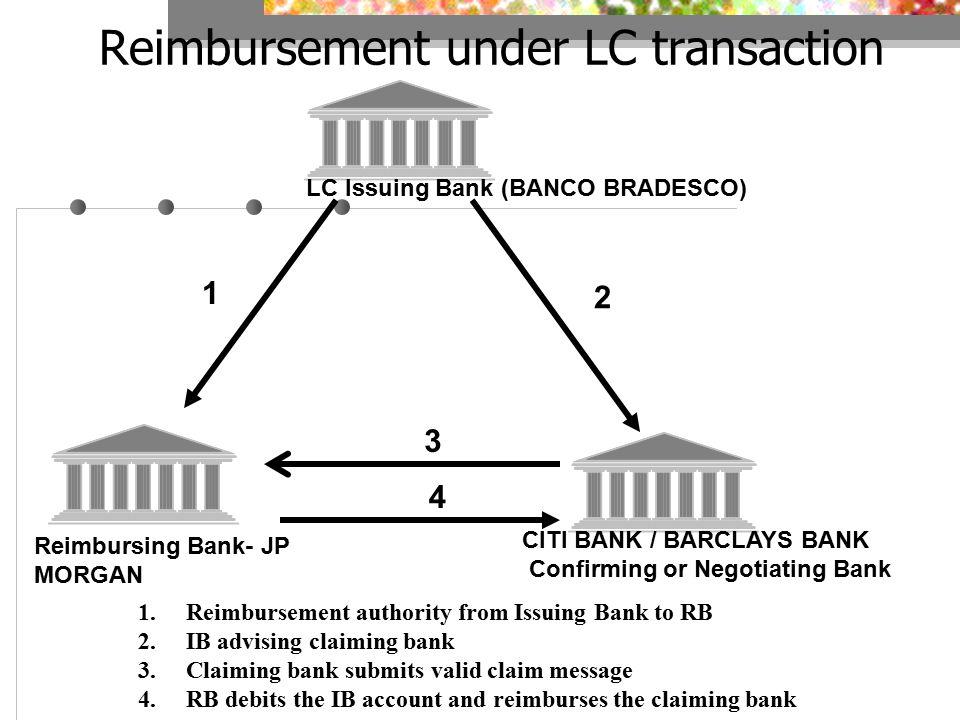 Reimbursing Bank- JP MORGAN LC Issuing Bank (BANCO BRADESCO) CITI BANK / BARCLAYS BANK Confirming or Negotiating Bank 1 2 3 Reimbursement under LC transaction 4 1.Reimbursement authority from Issuing Bank to RB 2.IB advising claiming bank 3.Claiming bank submits valid claim message 4.RB debits the IB account and reimburses the claiming bank