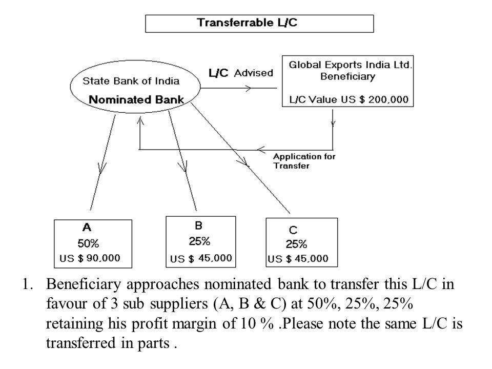 1.Beneficiary approaches nominated bank to transfer this L/C in favour of 3 sub suppliers (A, B & C) at 50%, 25%, 25% retaining his profit margin of 10 %.Please note the same L/C is transferred in parts.
