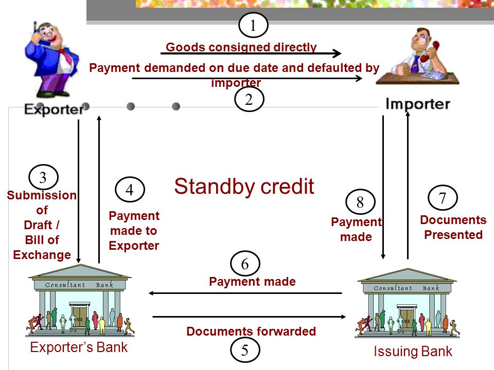 Exporter's Bank Issuing Bank Submission of Draft / Bill of Exchange Documents forwarded Documents Presented Payment made Payment made Payment made to Exporter Goods consigned directly Payment demanded on due date and defaulted by importer 3 Standby credit 3 1 2 4 6 5 7 8