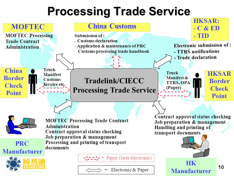 10 Processing Trade Service PRC Manufacturer HK Manufacturer HKSAR: - C & ED - TID Electronic submission of : - TTRS notifications - Trade declaration