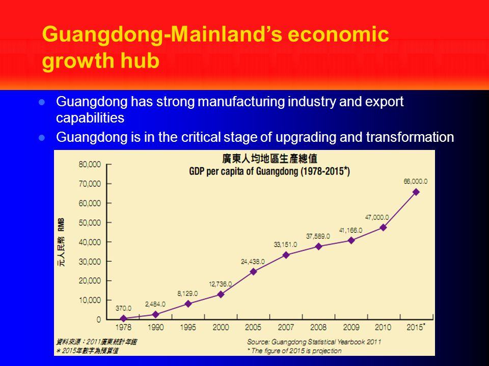 Guangdong-Mainland's economic growth hub Guangdong has strong manufacturing industry and export capabilities Guangdong is in the critical stage of upgrading and transformation