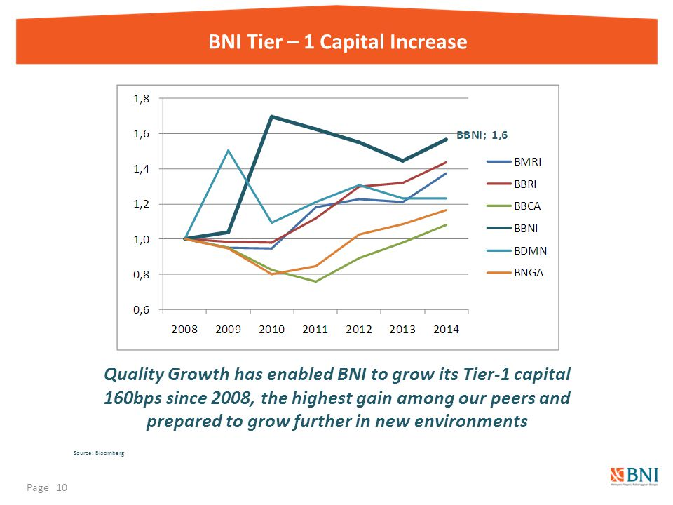 BNI Tier – 1 Capital Increase Quality Growth has enabled BNI to grow its Tier-1 capital 160bps since 2008, the highest gain among our peers and prepared to grow further in new environments Source: Bloomberg Page 10