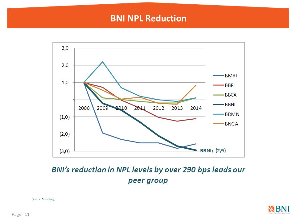 BNI NPL Reduction BNI's reduction in NPL levels by over 290 bps leads our peer group Source: Bloomberg Page 11