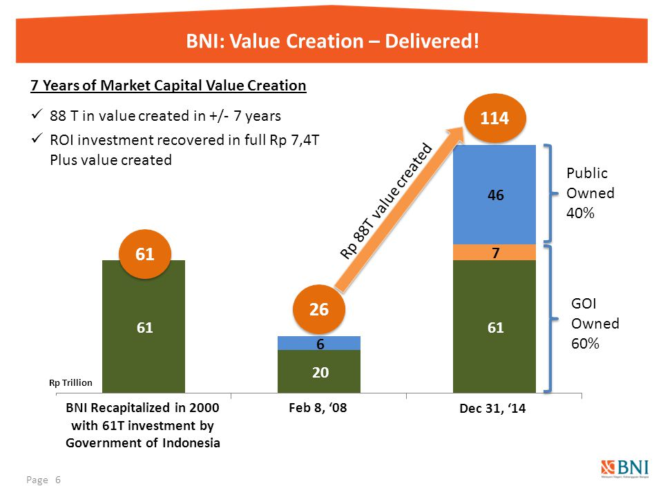 BNI: Value Creation – Delivered! GOI Owned 60% Public Owned 40% BNI Recapitalized in 2000 with 61T investment by Government of Indonesia 7 Years of Ma