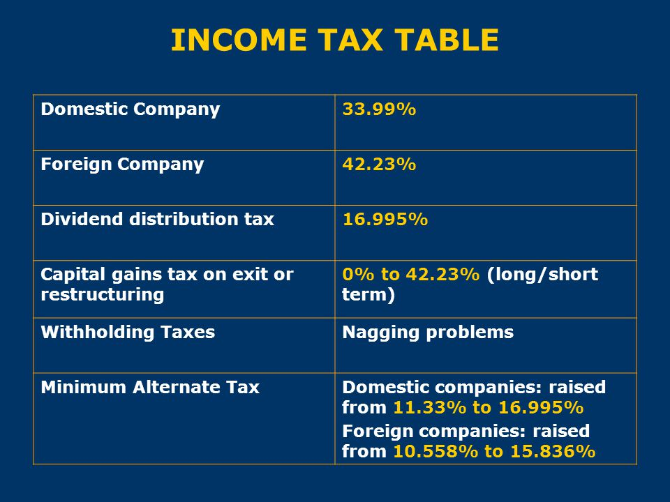 INCOME TAX TABLE Domestic Company33.99% Foreign Company42.23% Dividend distribution tax16.995% Capital gains tax on exit or restructuring 0% to 42.23%