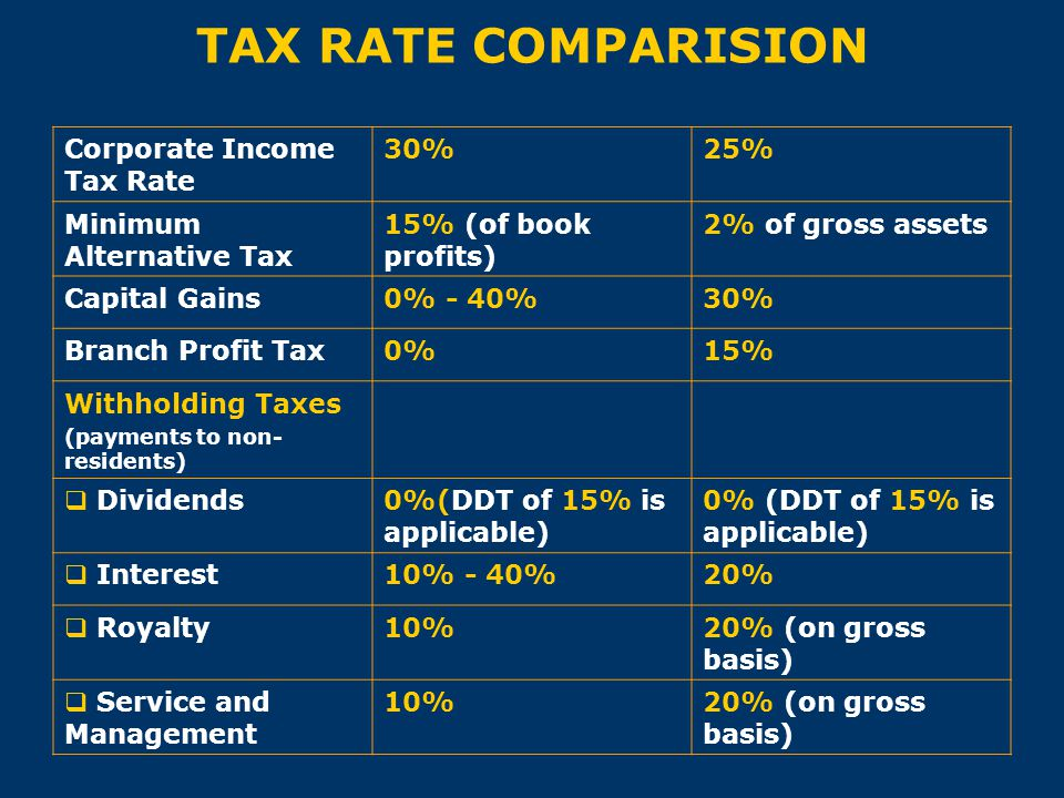 TAX RATE COMPARISION Corporate Income Tax Rate 30%25% Minimum Alternative Tax 15% (of book profits) 2% of gross assets Capital Gains0% - 40%30% Branch