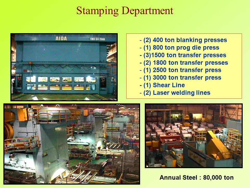 - (2) 400 ton blanking presses - (1) 800 ton prog die press - (3)1500 ton transfer presses - (2) 1800 ton transfer presses - (1) 2500 ton transfer press - (1) 3000 ton transfer press - (1) Shear Line - (2) Laser welding lines Stamping Department Annual Steel : 80,000 ton