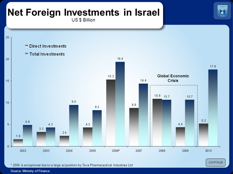 Net Foreign Investments in Israel US $ Billion * 2006 is exceptional due to a large acquisition by Teva Pharmaceutical Industries Ltd Source: Ministry