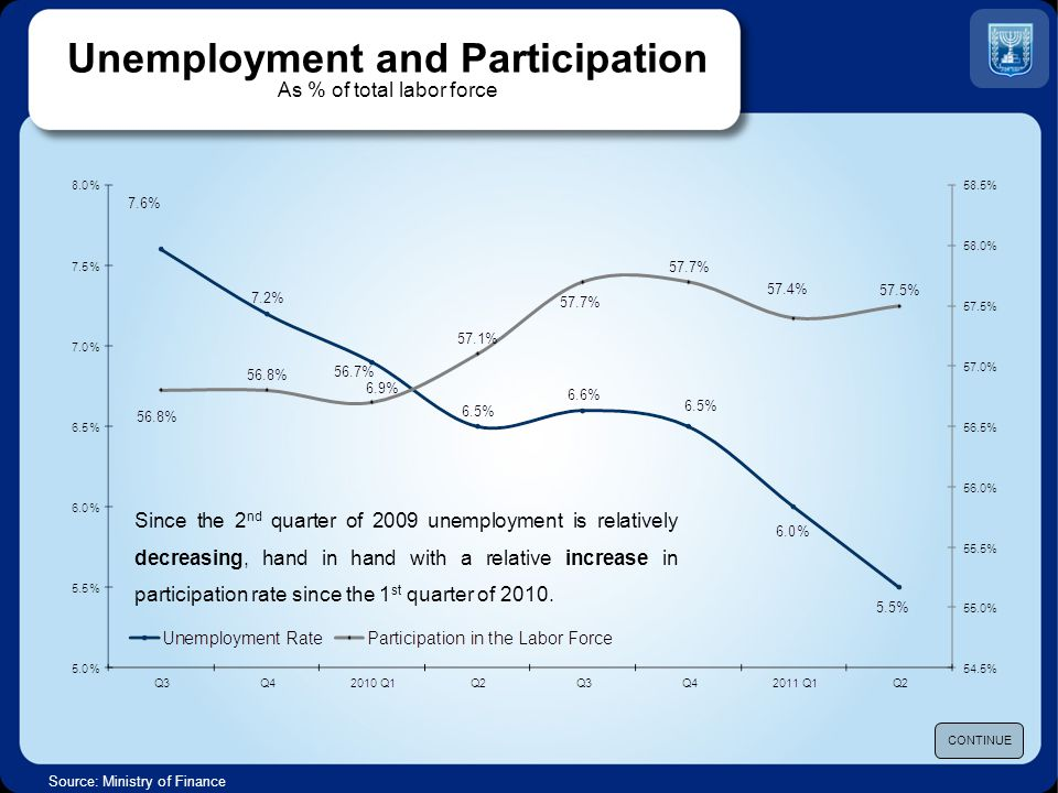 Unemployment and Participation As % of total labor force Source: Ministry of Finance CONTINUE Since the 2 nd quarter of 2009 unemployment is relativel