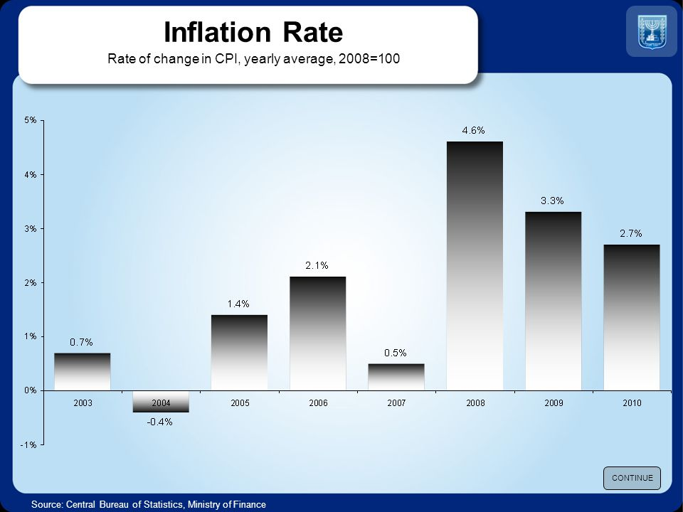 Inflation Rate Rate of change in CPI, yearly average, 2008=100 Source: Central Bureau of Statistics, Ministry of Finance CONTINUE