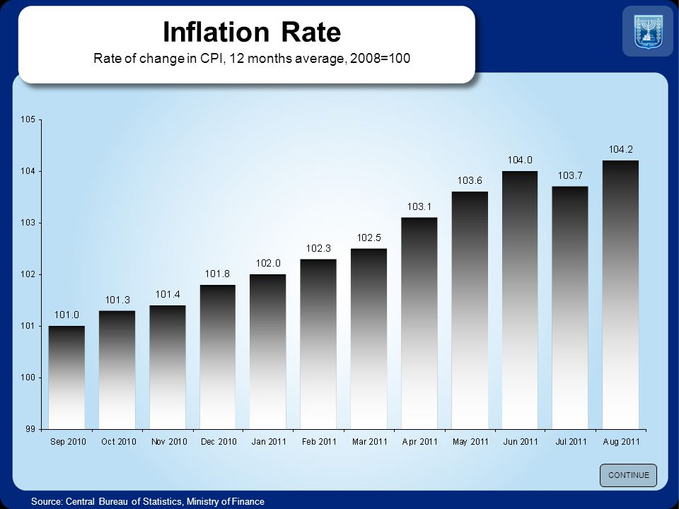 Inflation Rate Rate of change in CPI, 12 months average, 2008=100 Source: Central Bureau of Statistics, Ministry of Finance CONTINUE