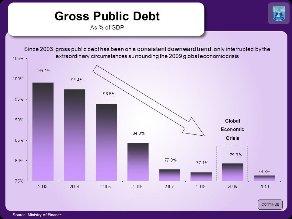 Gross Public Debt As % of GDP Source: Ministry of Finance Since 2003, gross public debt has been on a consistent downward trend, only interrupted by t