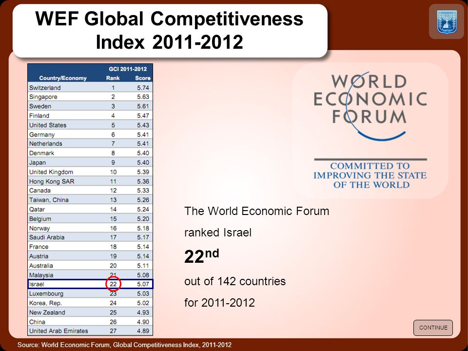 Source: World Economic Forum, Global Competitiveness Index, 2011-2012 The World Economic Forum ranked Israel 22 nd out of 142 countries for 2011-2012
