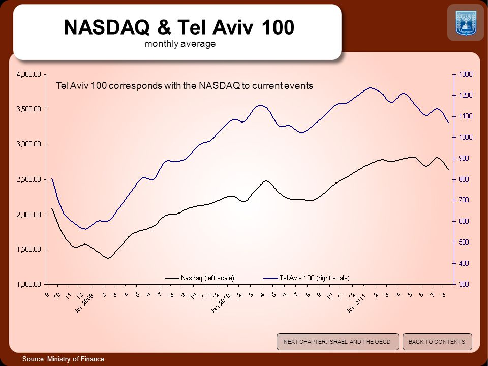 NASDAQ & Tel Aviv 100 monthly average Source: Ministry of Finance Tel Aviv 100 corresponds with the NASDAQ to current events NEXT CHAPTER: ISRAEL AND