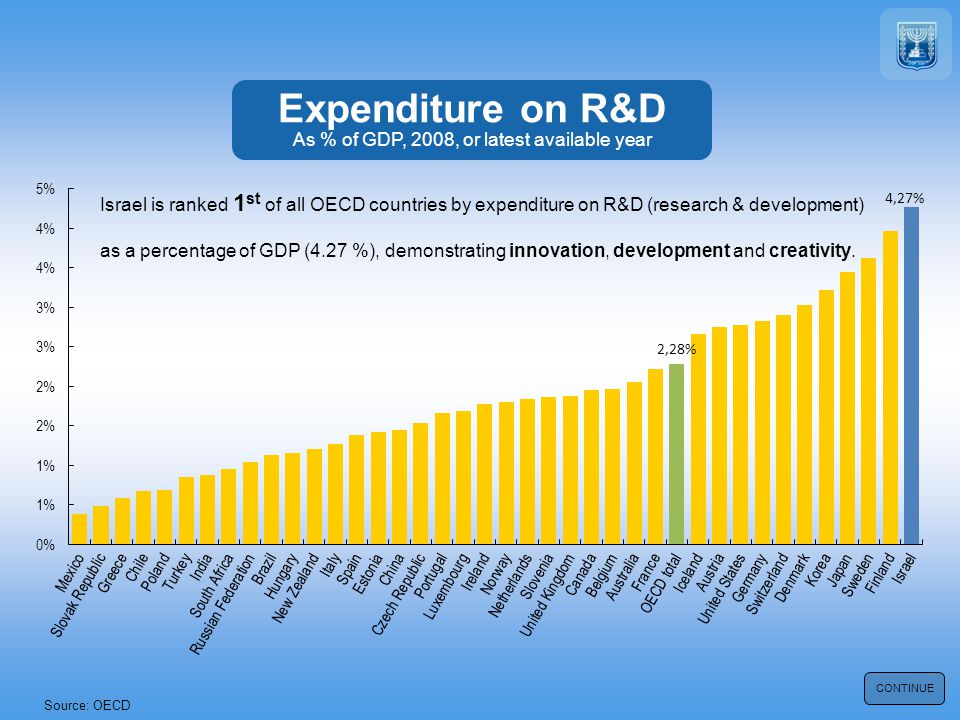 Source: OECD CONTINUE Israel is ranked 1 st of all OECD countries by expenditure on R&D (research & development) as a percentage of GDP (4.27 %), demo