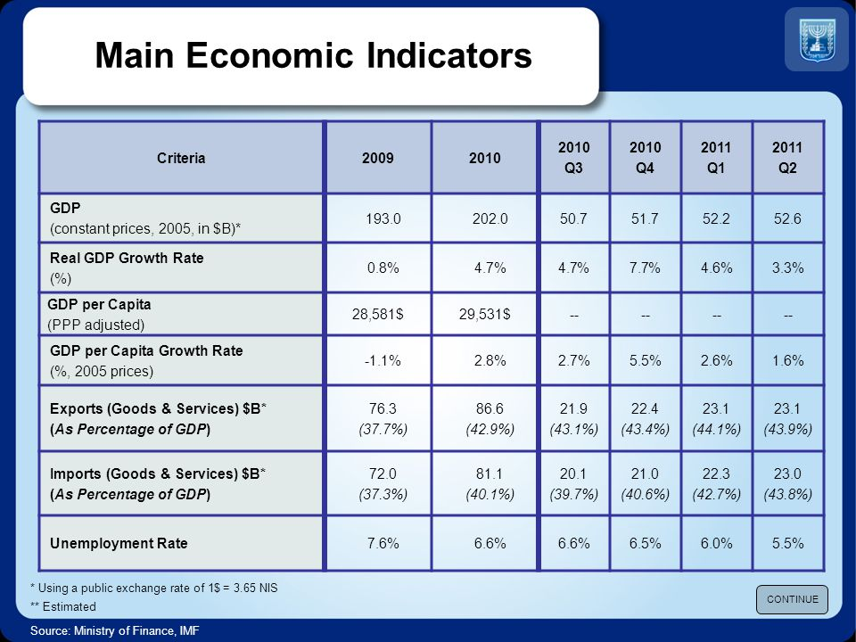 * Using a public exchange rate of 1$ = 3.65 NIS ** Estimated Main Economic Indicators 2011 Q2 2011 Q1 2010 Q4 2010 Q3 20102009Criteria 52.652.251.750.7202.0193.0 GDP (constant prices, 2005, in $B)* 3.3%4.6%7.7%4.7% 0.8% Real GDP Growth Rate (%) -- 29,531$28,581$ GDP per Capita (PPP adjusted) 1.6%2.6%5.5%2.7%2.8%-1.1% GDP per Capita Growth Rate (%, 2005 prices) 23.1 (43.9%) 23.1 (44.1%) 22.4 (43.4%) 21.9 (43.1%) 86.6 (42.9%) 76.3 (37.7%) Exports (Goods & Services) $B* (As Percentage of GDP) 23.0 (43.8%) 22.3 (42.7%) 21.0 (40.6%) 20.1 (39.7%) 81.1 (40.1%) 72.0 (37.3%) Imports (Goods & Services) $B* (As Percentage of GDP) 5.5%6.0%6.5%6.6% 7.6%Unemployment Rate Source: Ministry of Finance, IMF CONTINUE