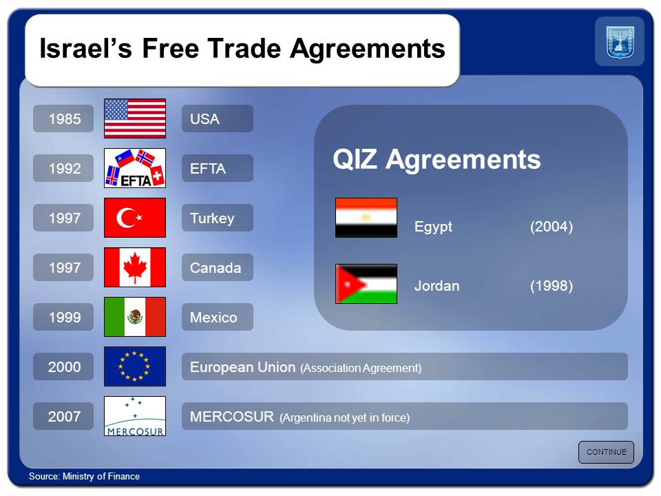 QIZ Agreements Egypt(2004) Jordan(1998) Israel's Free Trade Agreements 1985 1992 1997 1999 2000 2007 USA EFTA Turkey Canada Mexico European Union (Association Agreement) MERCOSUR (Argentina not yet in force) CONTINUE Source: Ministry of Finance