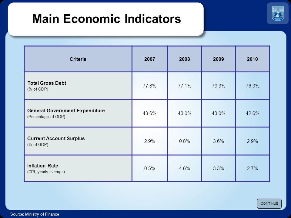 Source: Ministry of Finance Overseas Bonds Forecast Domestic Bonds TermRating Firm Rating A1 Stable A1Long Moody s P1-Short A+A+ Stable AA-Long Standard & Poor s A-1A-1+Short A Stable A+Long Fitch F1-Short Main Economic Indicators CONTINUE In 2011, S&P upgraded their overseas long term credit rating for Israel to A+.